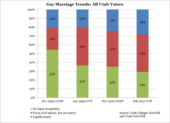 BYU Poll re: same-sex marriage