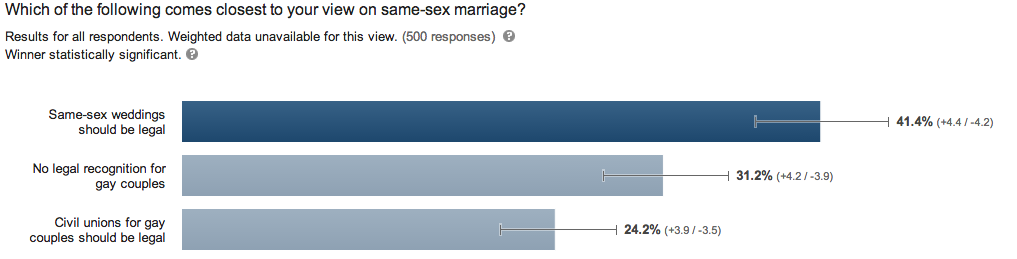 Support for same-sex marriage in Utah