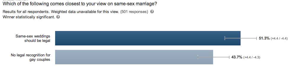 Utah Marriage Equality Poll 1-11-14